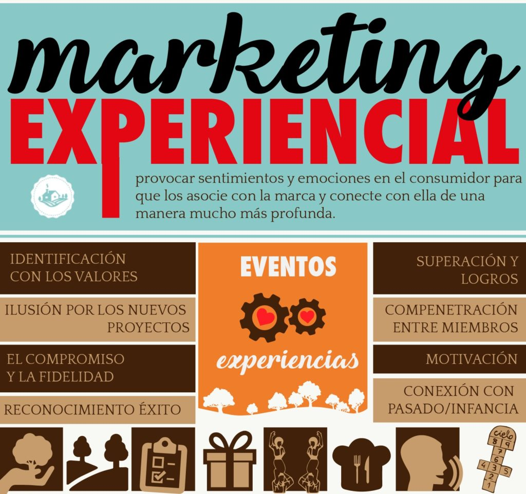 blog evento experiencial
